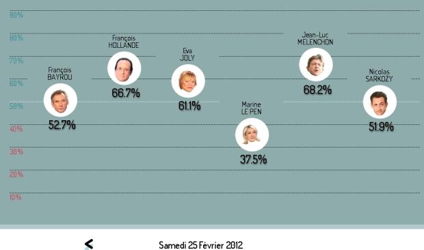 Le véritomètre du 26/02/2012, à 11h36