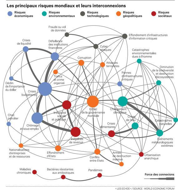 Cartographie des principaux risques mondiaux